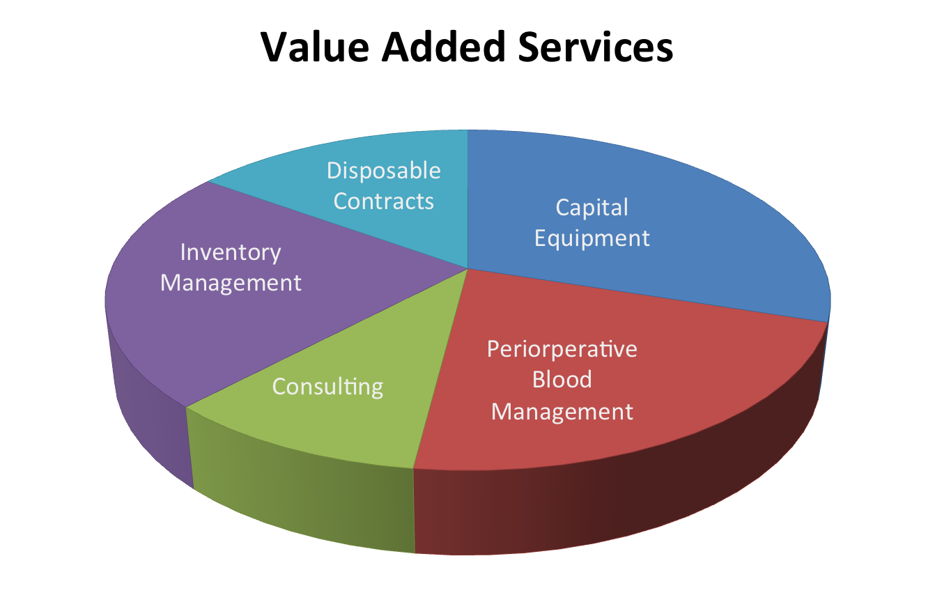Value add services of starbucks